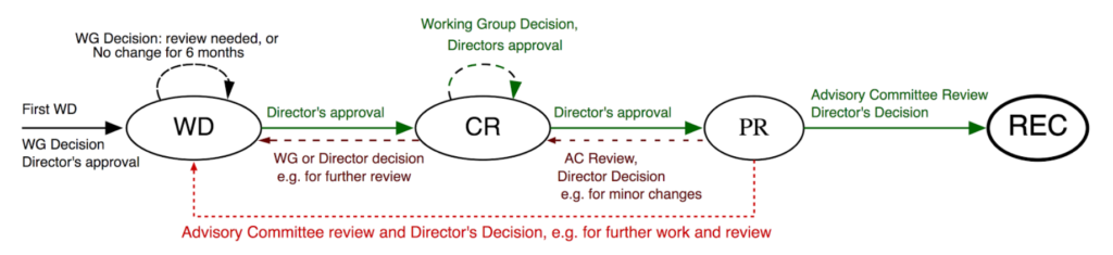 Diagram of how a Technical Standard evolves from a Working Draft (WD) to a Candidate Recommendation (CR) to a Proposed Recommendation (PR) to a W3C Recommendation (REC)