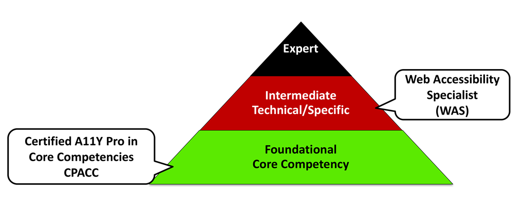 Pyramid with three levels; Foundational Core Competency at the bottom level, with a speech bubble Certified A11Y Pro in Core Competencies CPACC. Intermediate Technical/Specific in the middle level with the speech bubble Web Accessibility Specialist (WAS). Expert at the top level.