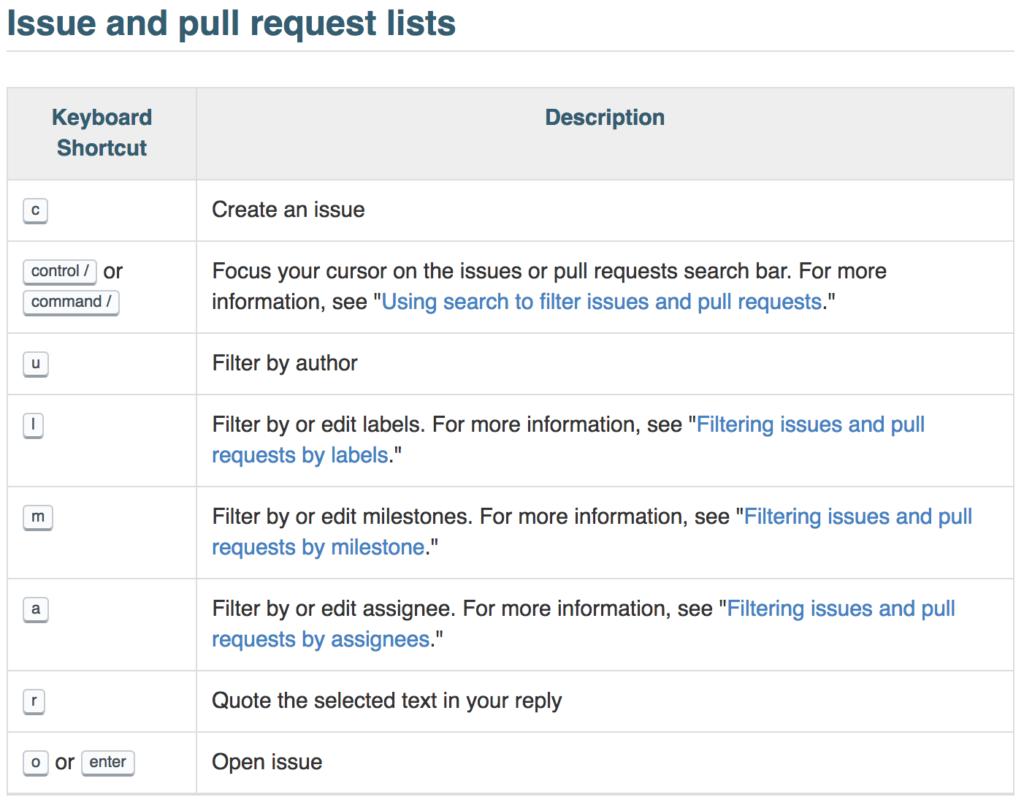 GitHub Shortcuts